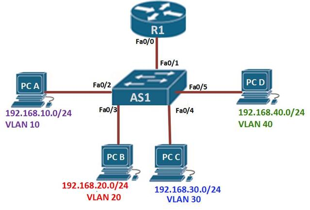 Inter Vlan Routing Ccna Blog