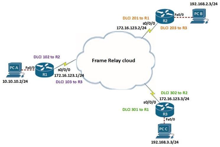Frame Relay Part I | CCNA Blog