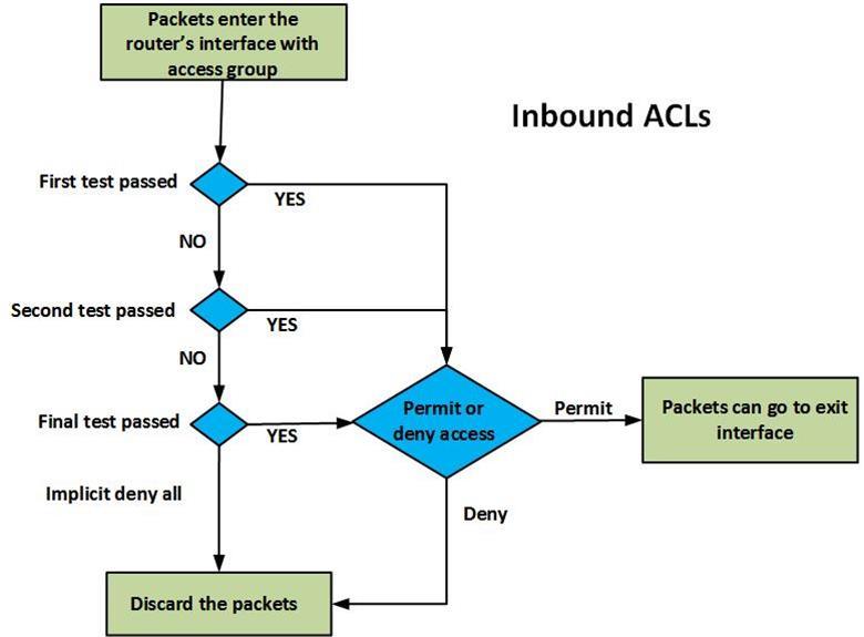 Acls Access Control Lists Part I Ccna Blog