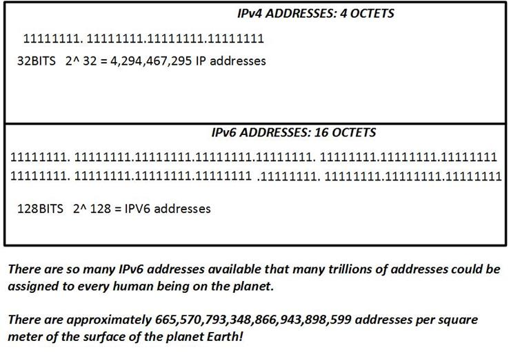 IPv6 (Internet Protocol version 6) | CCNA Blog