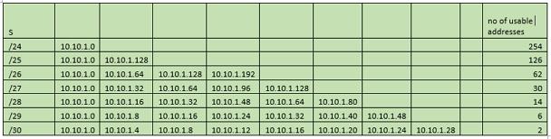 CCNA Subnet Chart