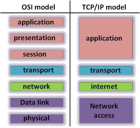 Tcp Ip And The Osi Model Ccna Blog