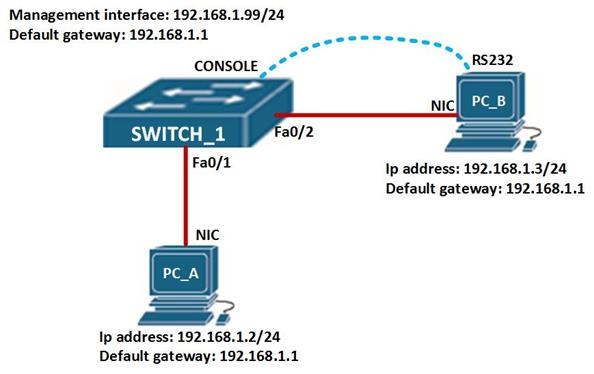 Switch Concepts and Configuration Part I | CCNA Blog