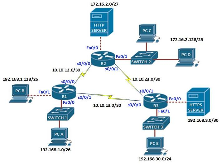 ACLs (Access Control Lists) Part I | CCNA Blog