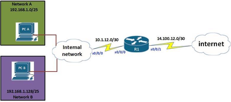 NAT (Network Address Translation)   CCNA Blog