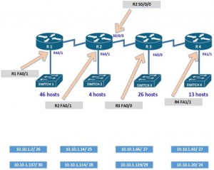 CCNA Blog | Tips and Tutorials