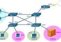 CCENT CCNA STP Exam Question